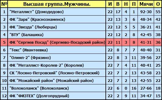 Первенство московской области по футболу результаты матчей